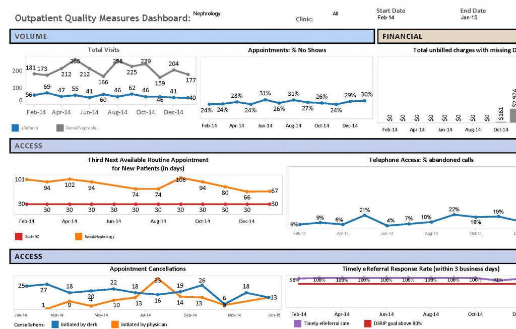Nephrology Dashboard- Jan 2015