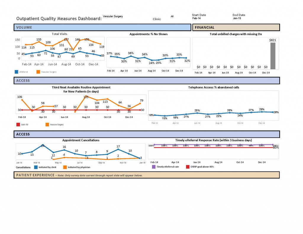 Vascular Surgery Dashboard- Jan 2015